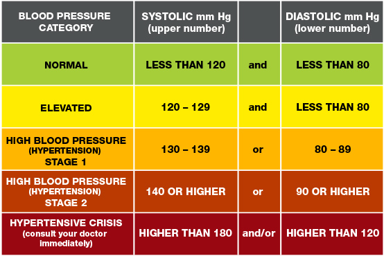 1 stepinė hipertenzija cukrinio diabeto hipertenzija ir krūtinės angina