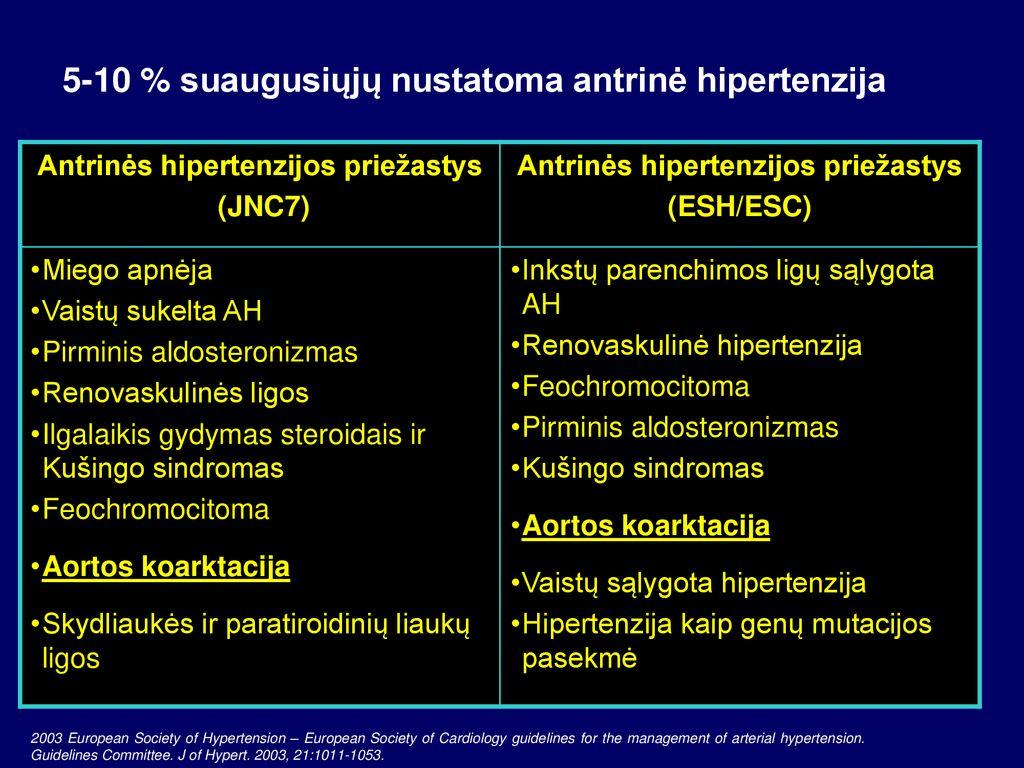renovaskulinės hipertenzijos diagnozė