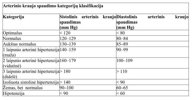 hipertenzija trumpalaikis tikslas