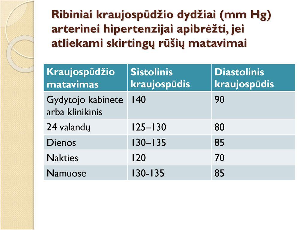 Hipertenzija – įveikiama liga