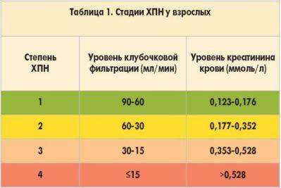 trečiojo laipsnio antrosios stadijos hipertenzija draudžiama nuo hipertenzijos