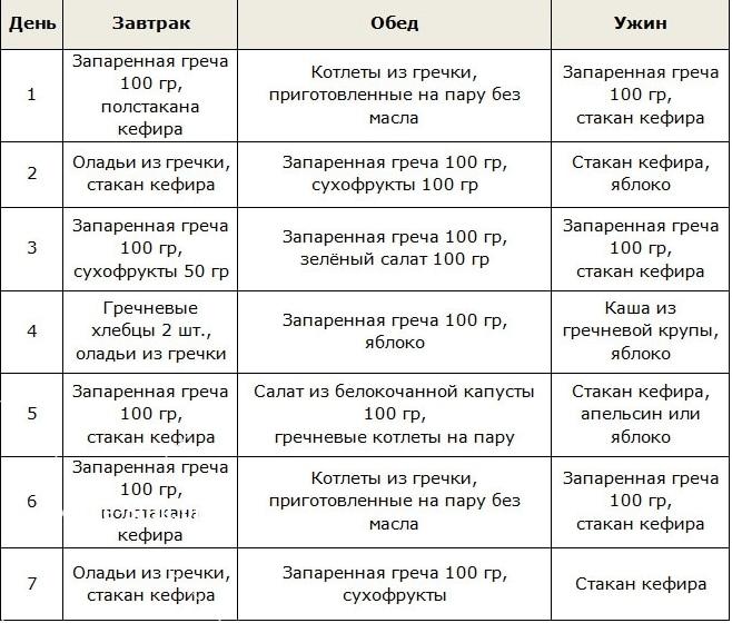 asis dietos numeris (10 lentelė): maistas širdies ir kraujagyslių ligose - Vaskulitas November