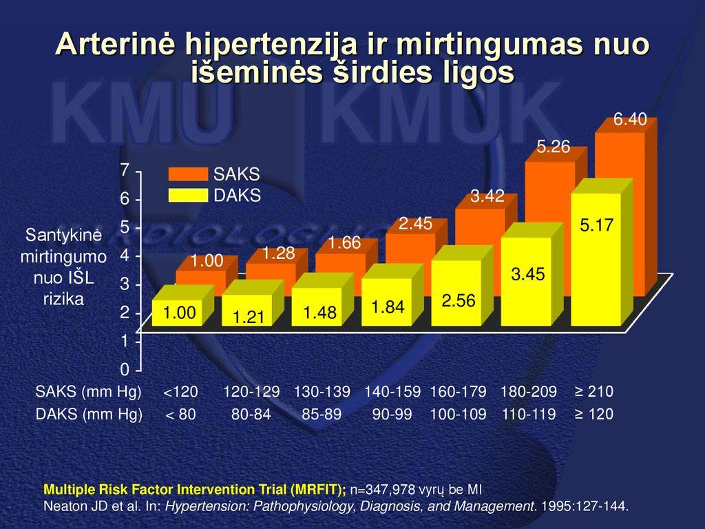 3 hipertenzija nurodo ligas inkstų hipertenzijos vaistų gydymas