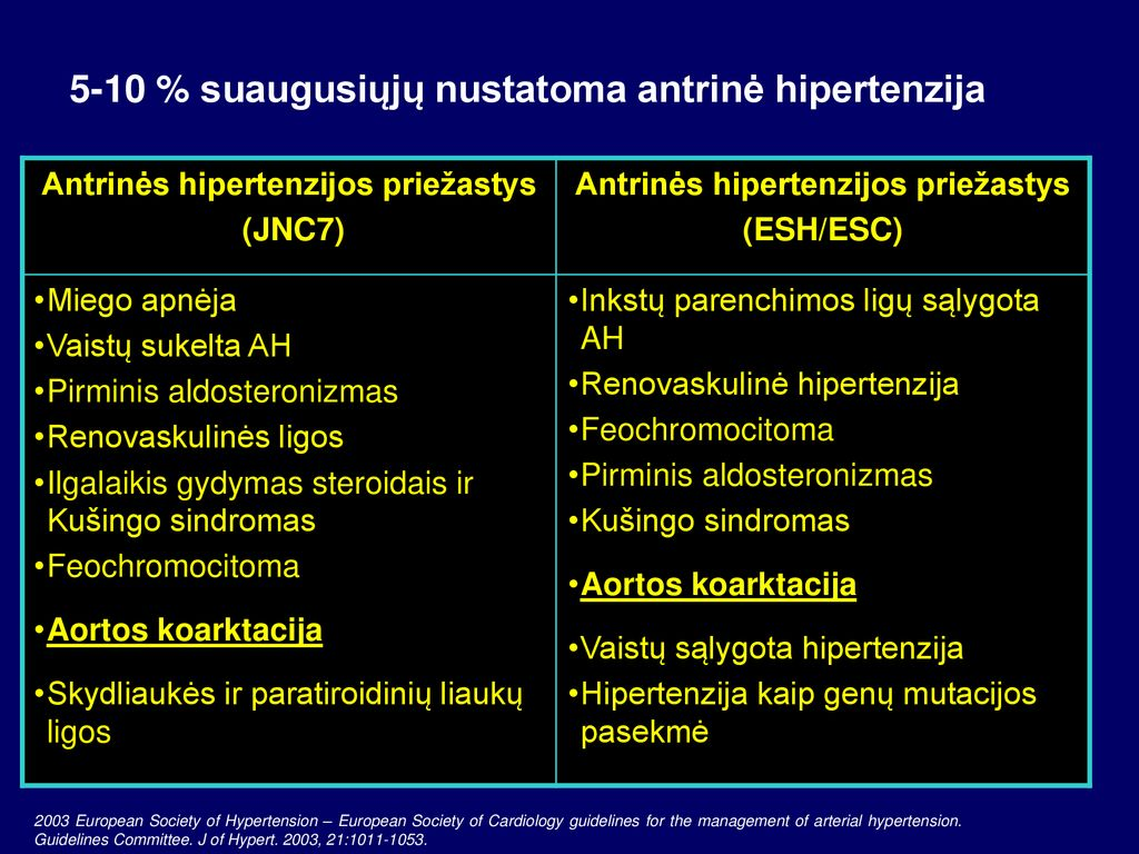 hipertenzija ir trombocitai