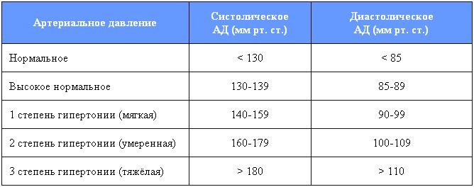 2 laipsnio hipertenzija yra draudžiama hipertenzija dėl to, kas išsivysto