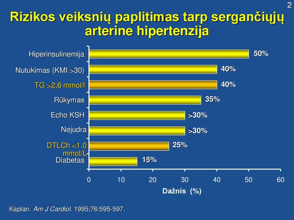 20% serga hipertenzija
