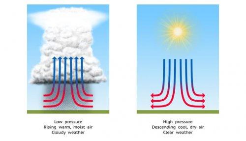 mažinant atmosferos slėgį ir hipertenziją