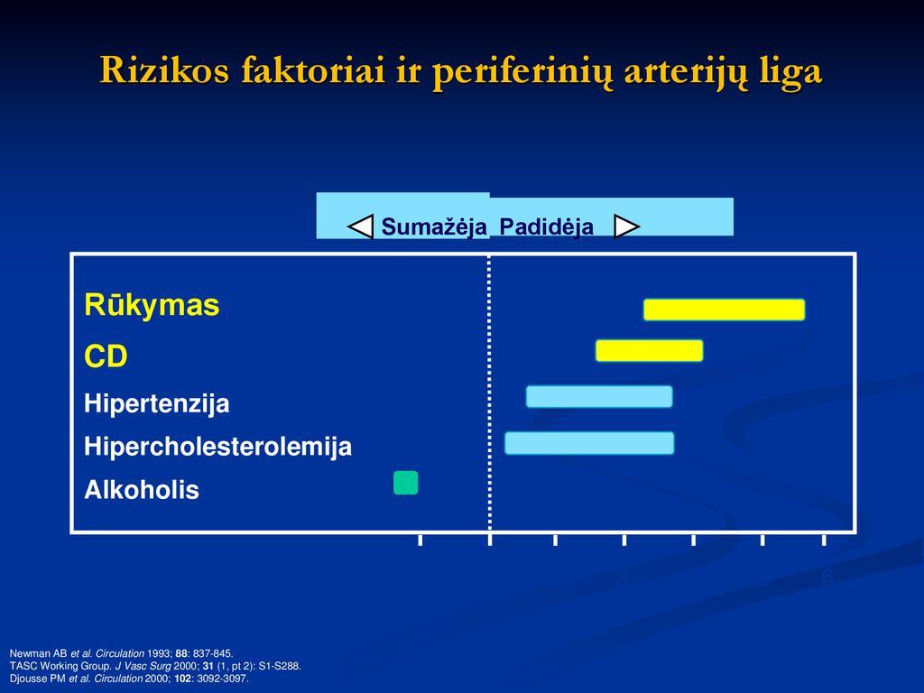 išmatuota hipertenzija