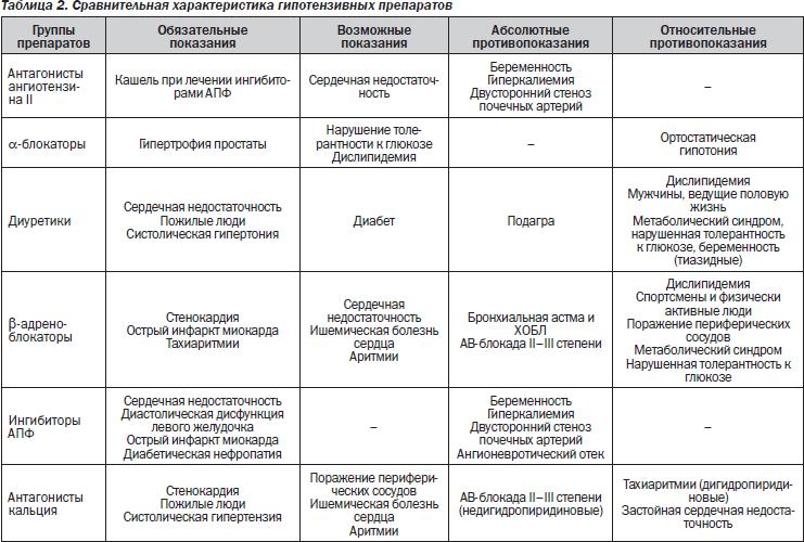 Hipertenzija: modernūs gydymo metodai