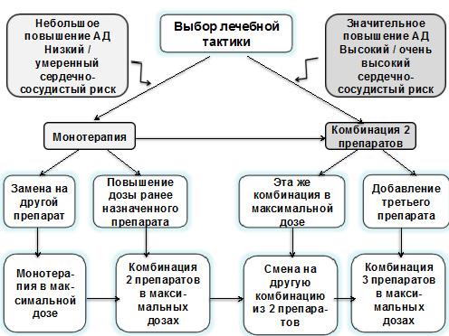 hipertenzijos metodai ASD-2 ir hipertenzija