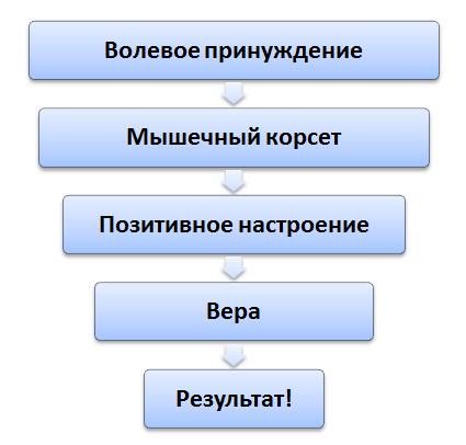 Kasdieniniai pagrindiniai pratimai