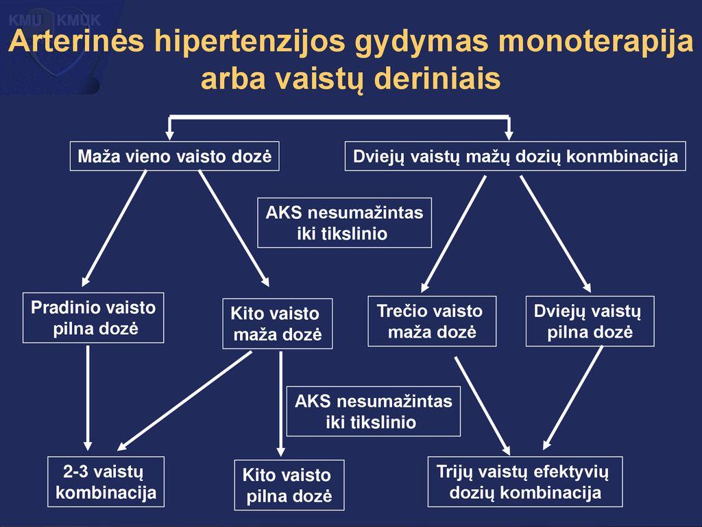 magnio hipertenzijos gydymas