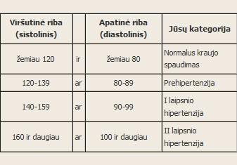 normalus kraujo spaudimas
