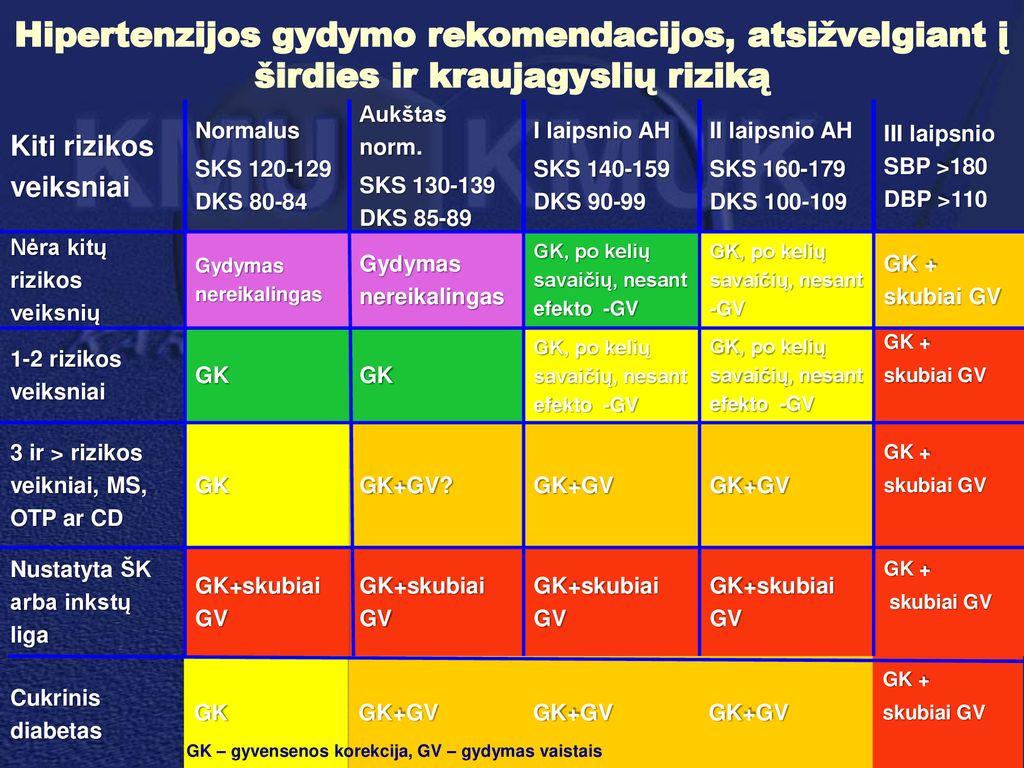 1 laipsnio hipertenzija 1 laipsnio rizika hipertenzija 3 laipsniai su širdies ir kraujagyslių pažeidimu