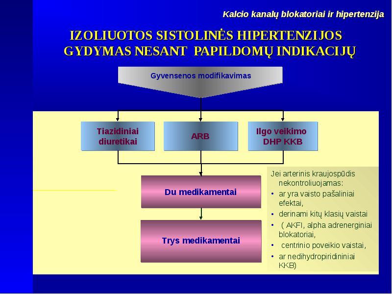 hipertenzijos gydymas diuretikas