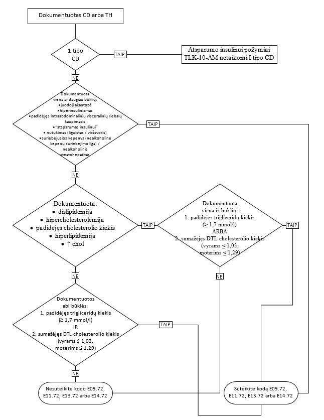 Distonija (G24) - Hipertenzija November