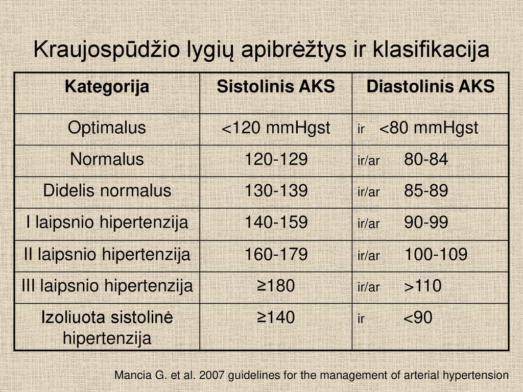 hipertenzija 2 arba 3 laipsniai