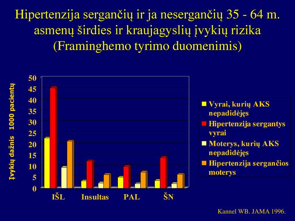 2 ASD frakcija hipertenzijos apžvalgoms