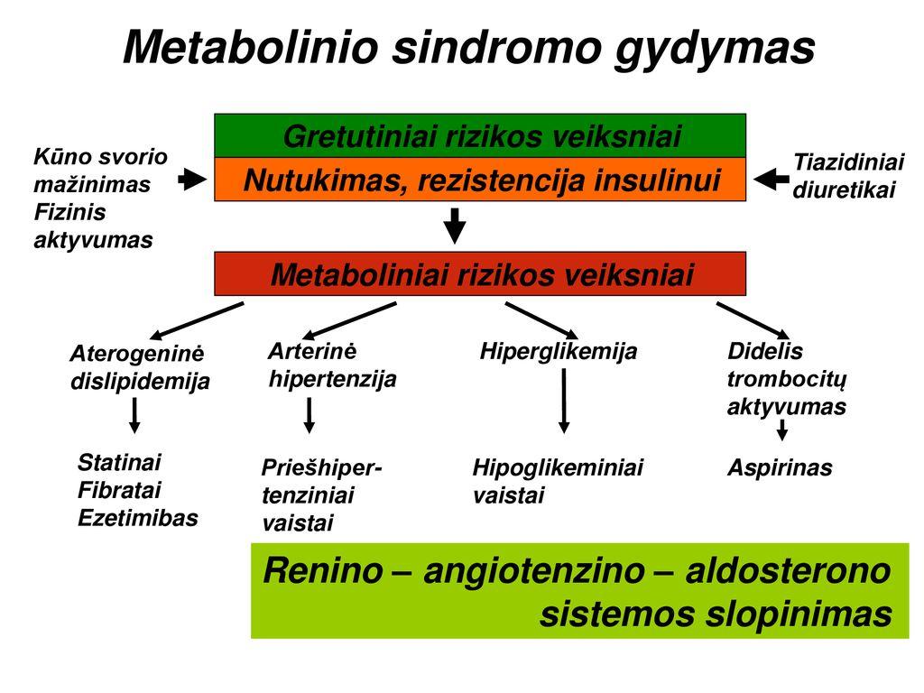 vaistai nuo hipertenzijos sukelia aritmijas hipertenzija 2 stadija 2 etapas 4 rizikos laipsnis