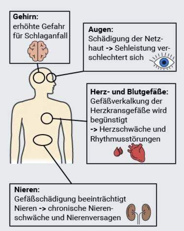 Piktybinės hipertenzijos pavojai
