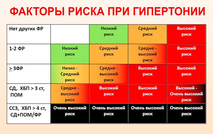 hipertenzija 1 laipsnio rizika 2