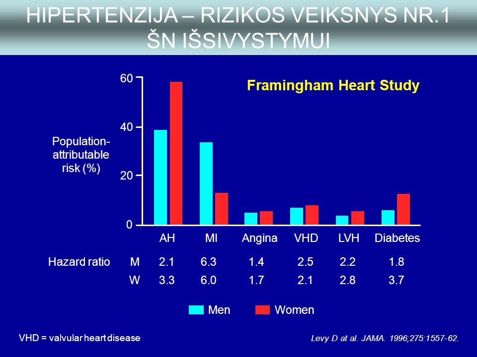 hipertenzijos gydymas vd