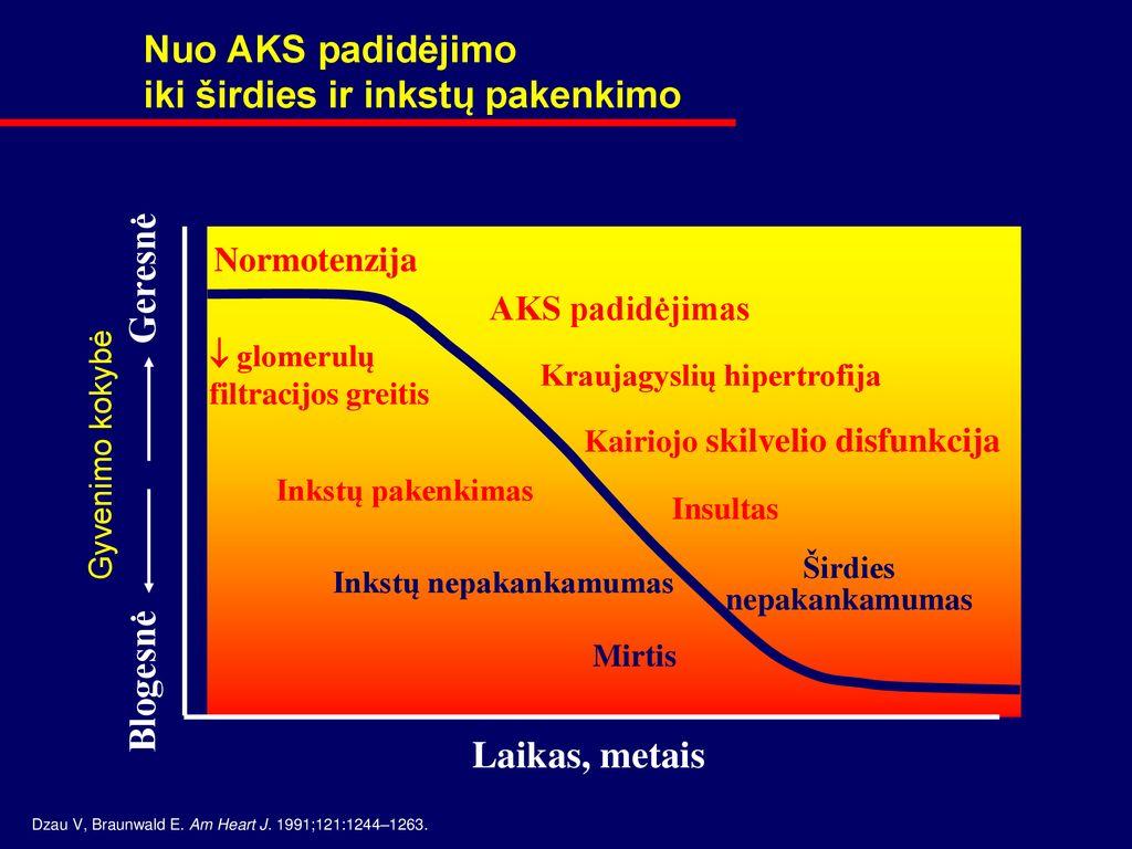 kuri yra blogesnė už 1 ar 2 laipsnio hipertenziją pridėta vaistų nuo hipertenzijos