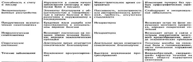 Kraujagyslinė demencija (F 01)
