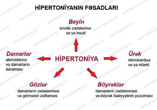 braškės nuo hipertenzijos