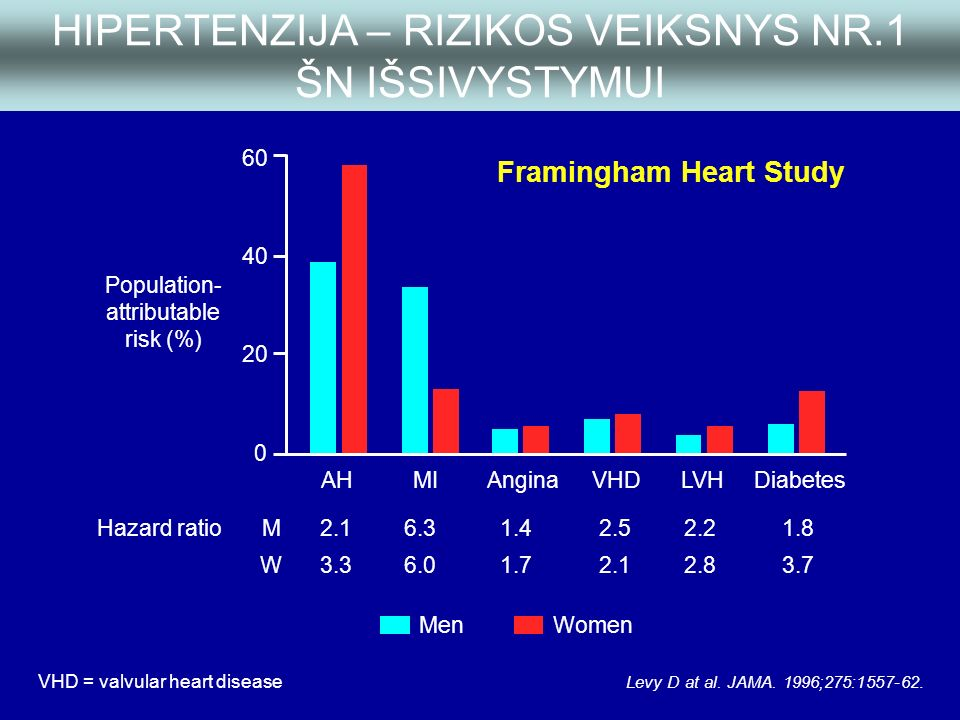 hipertenzija Nr ar įmanoma hipertenzija sergantiems asparkamams