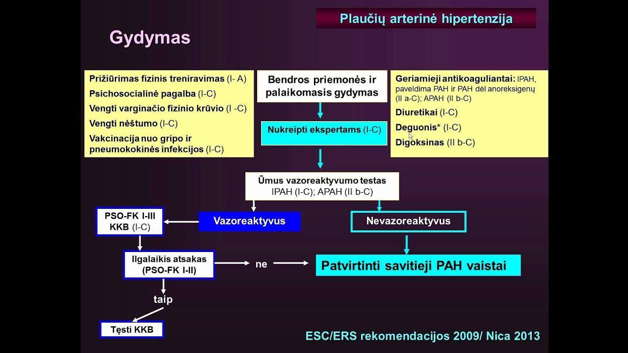 PSO rekomendacijos dėl hipertenzijos