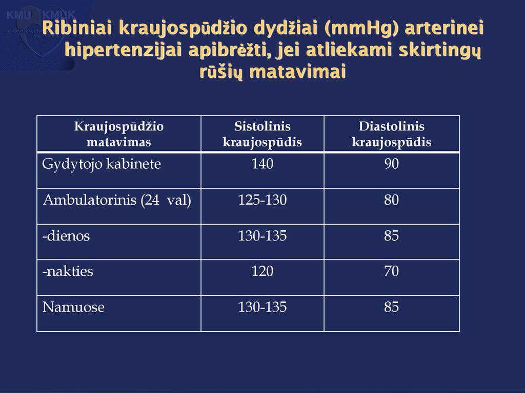 kokius taškus spausti esant hipertenzijai hipertenzijos gydymo principai