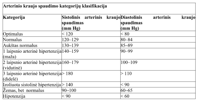 hipertenzija ir tradiciniai gydymo metodai