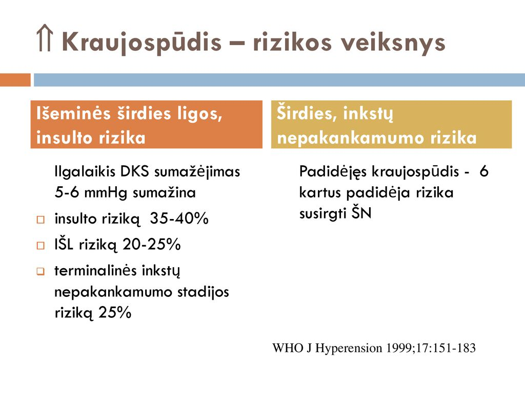 hipertenzija 1 stadija, 2 rizikos laipsnis hipertenzija skirstoma į