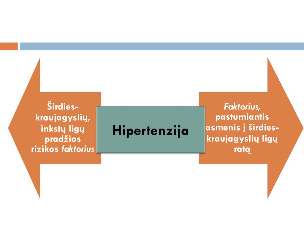 hipertenzijos rizikos stadija