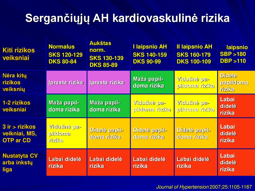 Pirminė arterinė hipertenzija | taf.lt