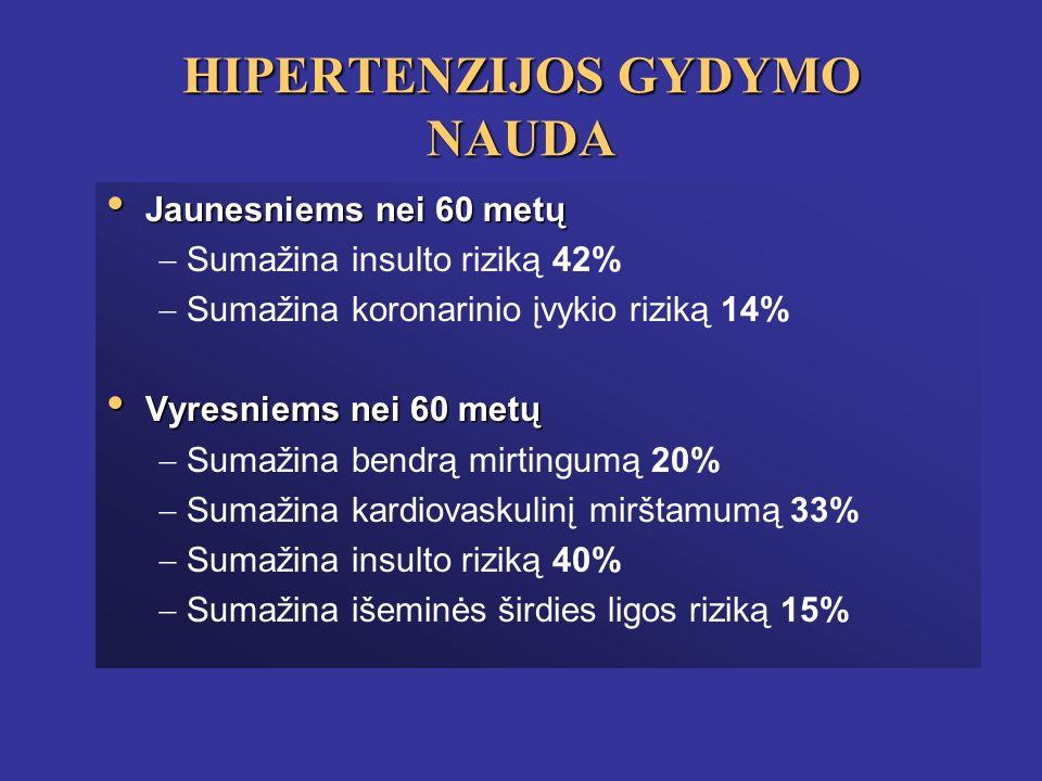 nuolatinis nugaros skausmas ir hipertenzija