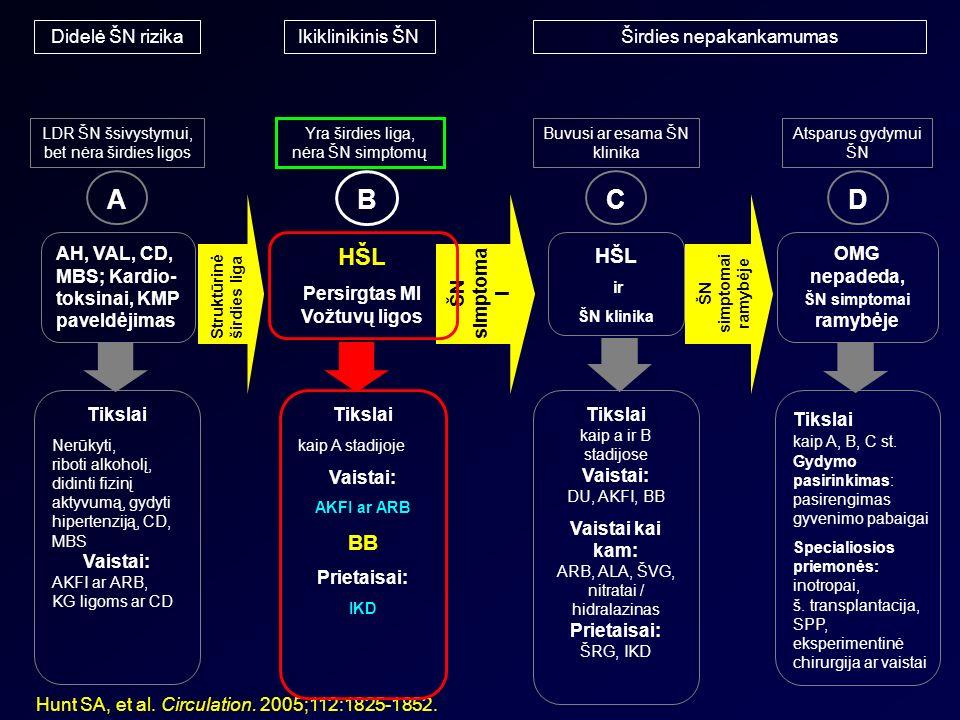 kas yra širdies hipertenzijos simptomai sedula ir hipertenzija