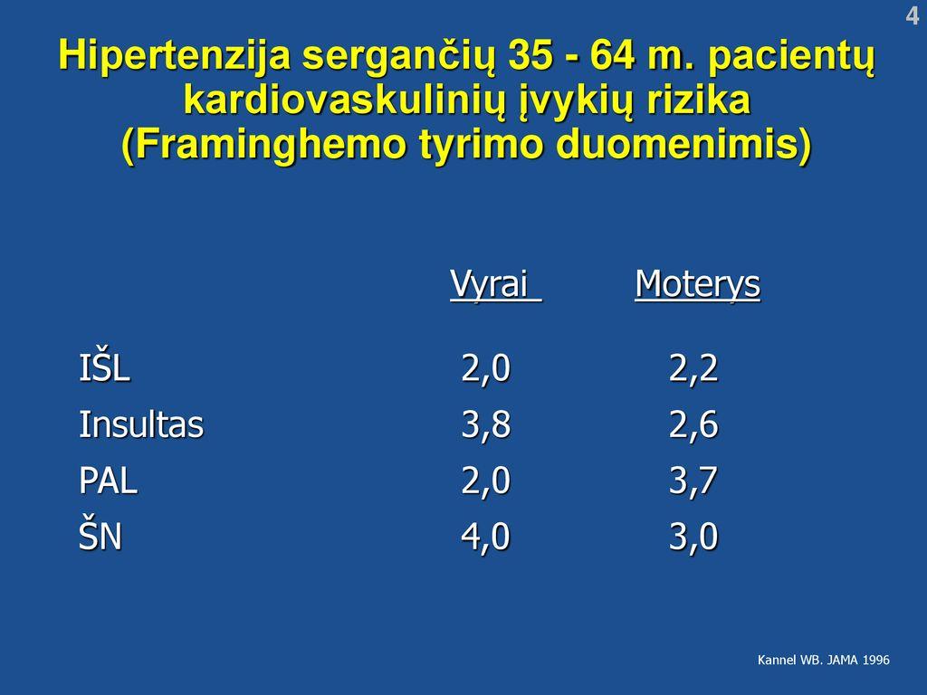 pacientų, sergančių hipertenzija, tyrimas