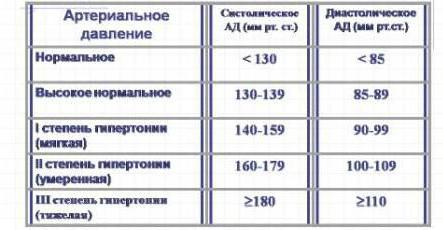 viršutinį ir apatinį slėgį sergant hipertenzija brūkšnio dieta sergant hipertenzija