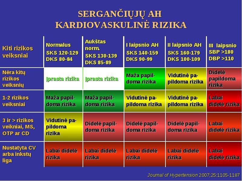 2 laipsnio 2 hipertenzijos rizikos faktorius