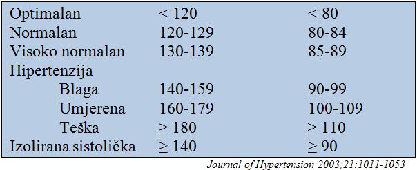 femoston hipertenzija