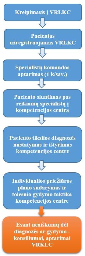 Retų ir nediagnozuotų ligų koordinacinis centras