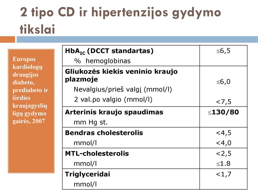 hipertenzija ir diabetu gydomi