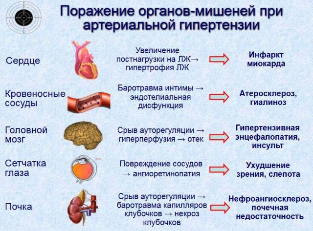 liaudies gynimo priemonės ir hipertenzija