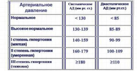hipertenzija, kas yra įmanoma, kas ne lentelė