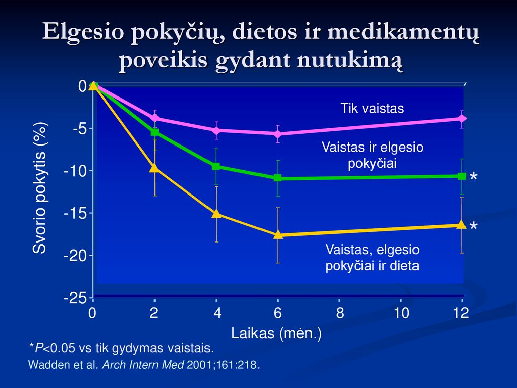 4 populiariausios hipertenzijos dietos - Endokarditas