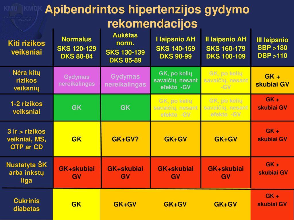 1 laipsnio hipertenzijos gydymo režimas aukšto kraujospūdžio hipertenzija liaudies gynimo priemonės