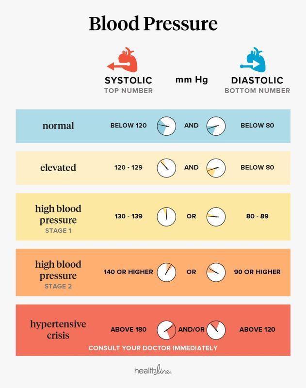 žemas kraujospūdis su 2 laipsnio hipertenzija mėlynojo jodo vartojimas hipertenzijai gydyti