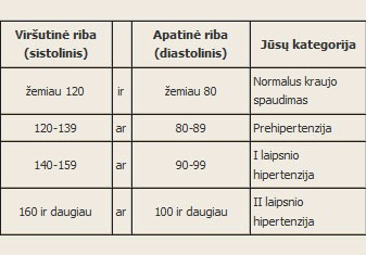 laipsnio hipertenzija